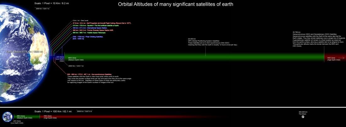 http://en.wikipedia.org/wiki/Low_Earth_orbit#/media/File:Orbitalaltitudes.jpg
